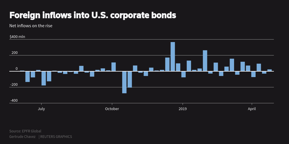 Foreign investors flock to U S  corporate bond market for