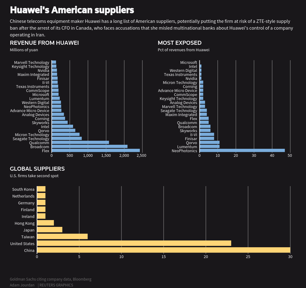 Huawei's American suppliers