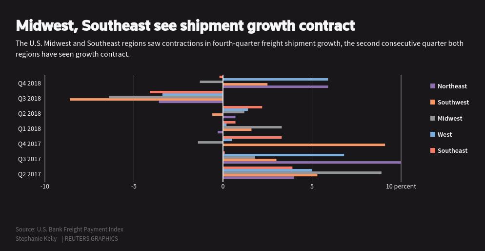Truck drivers see orders, miles fall in latest U S  slowdown signal