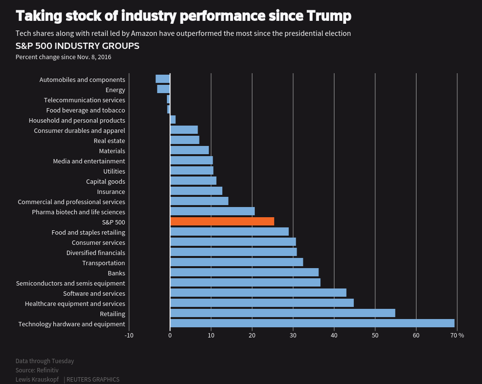 From pharma to prisons, election-sensitive stocks that could swing