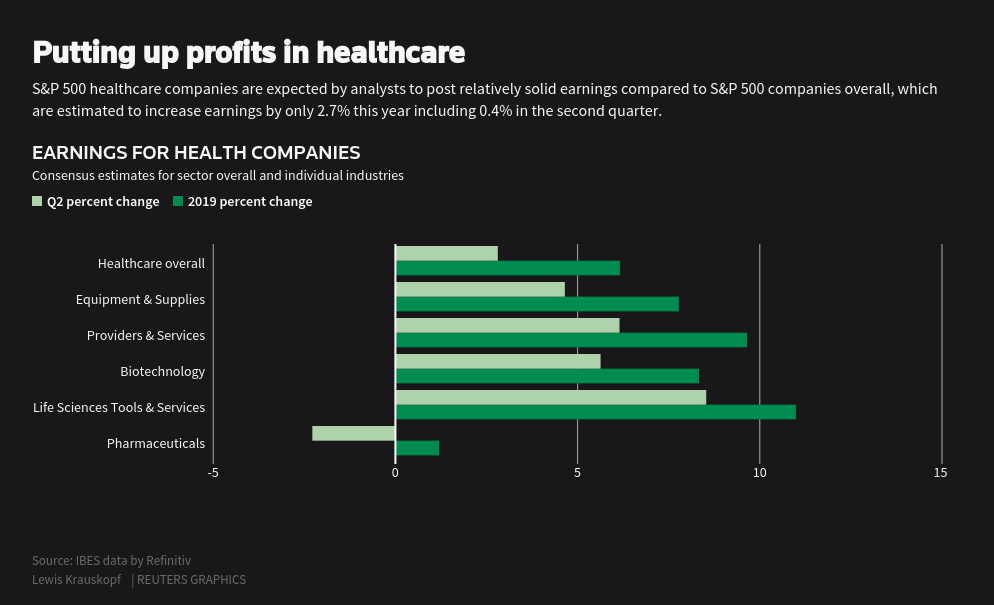U S  healthcare stocks shielded from political pressures prove