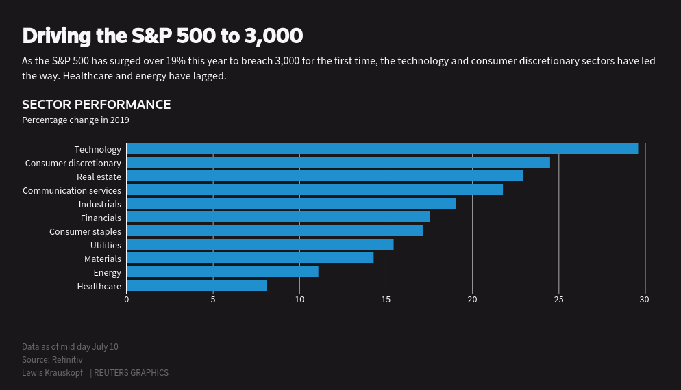 S&P 500 tops 3,000 less than five years after 2,000