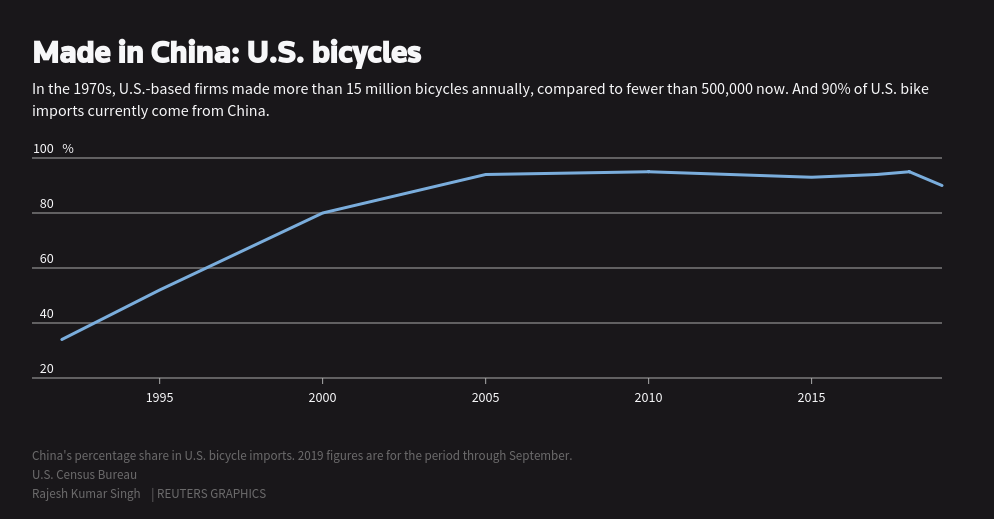 How U S  bike companies are steering around Trump's China