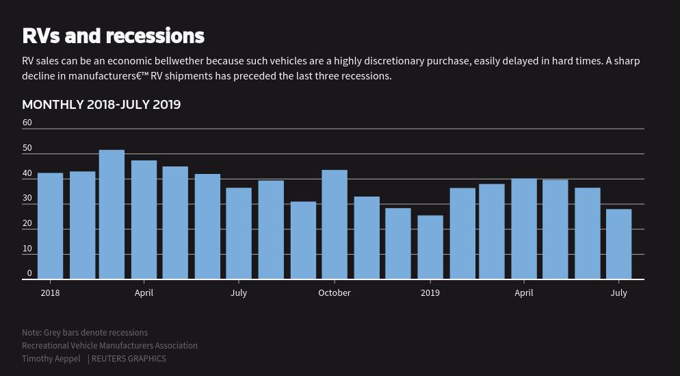 Trump's tariffs trip up the all-American RV industry - Reuters