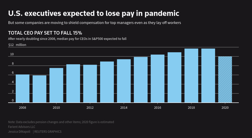 U.S. firms shield CEO pay as pandemic hits workers, investors | Reuters