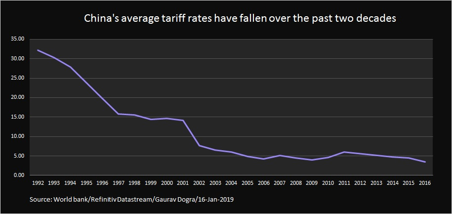 U S -China trade: tariff and non-tariff barriers - Reuters