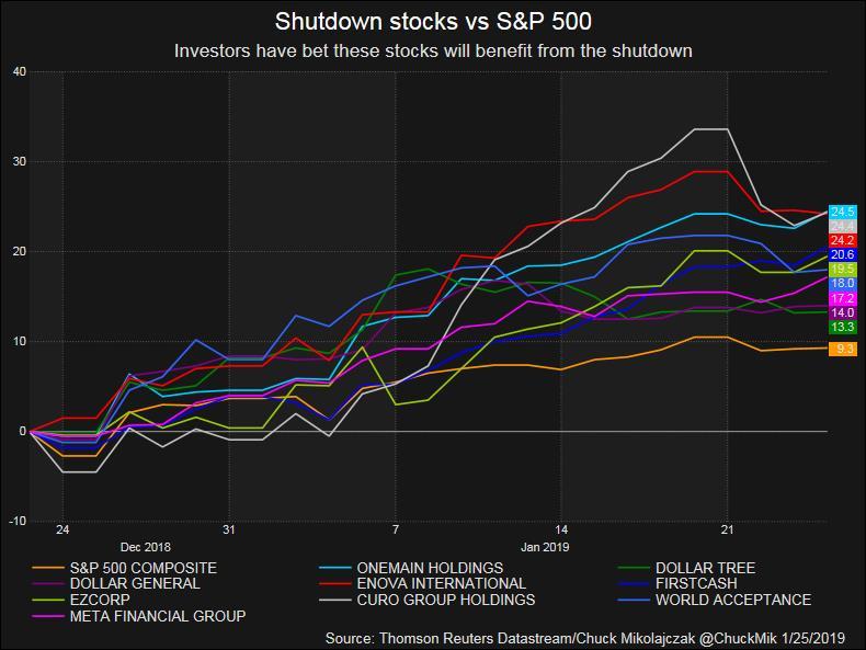 As government shutdown drags on, shares of subprime lenders