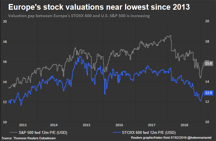With mood at rock bottom, wary investors put up with weak European