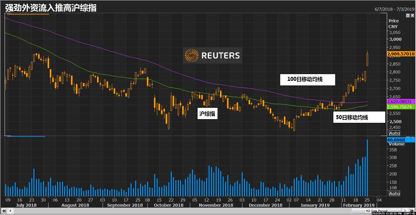 外资流入 推动中国股市涨至八个月高点(图)