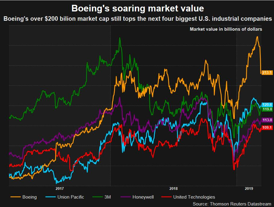 Boeing shares cheaper, but are they a buy? - Reuters