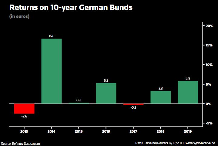 Wunderbar:投资者设定五年内最好的德国债券收益率