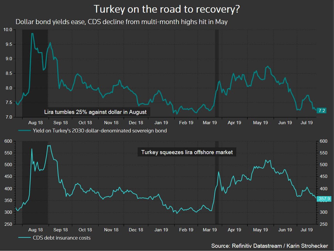 How far and fast can Turkey cut interest rates from here? - Reuters