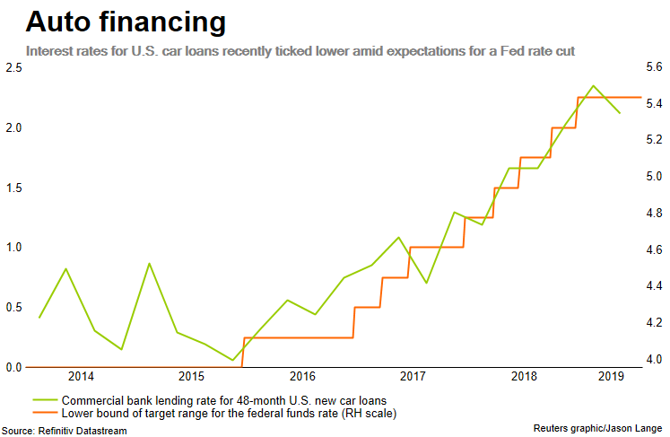 What A Fed Rate Cut Means For Your Wallet Reuters