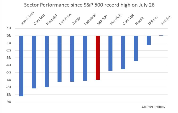 Stock market slump raises fears of deeper pain - Reuters