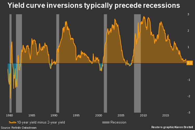 Explainer: Countdown to recession - What an inverted yield