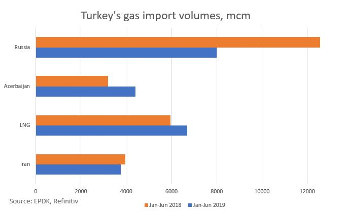 Russian exports to Turkey, southeast Europe squeezed by LNG