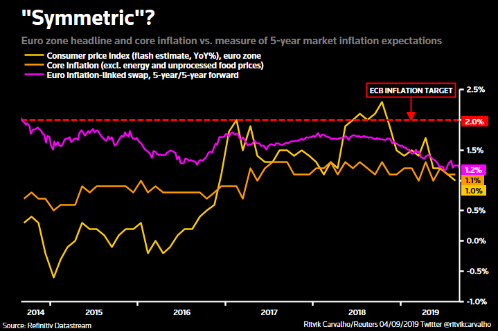 Time for shock and awe: Five questions for the ECB - Reuters