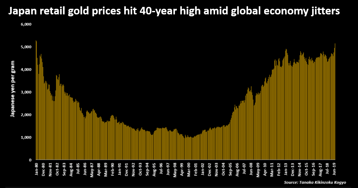 Retail Gold Price Clambers To Highest