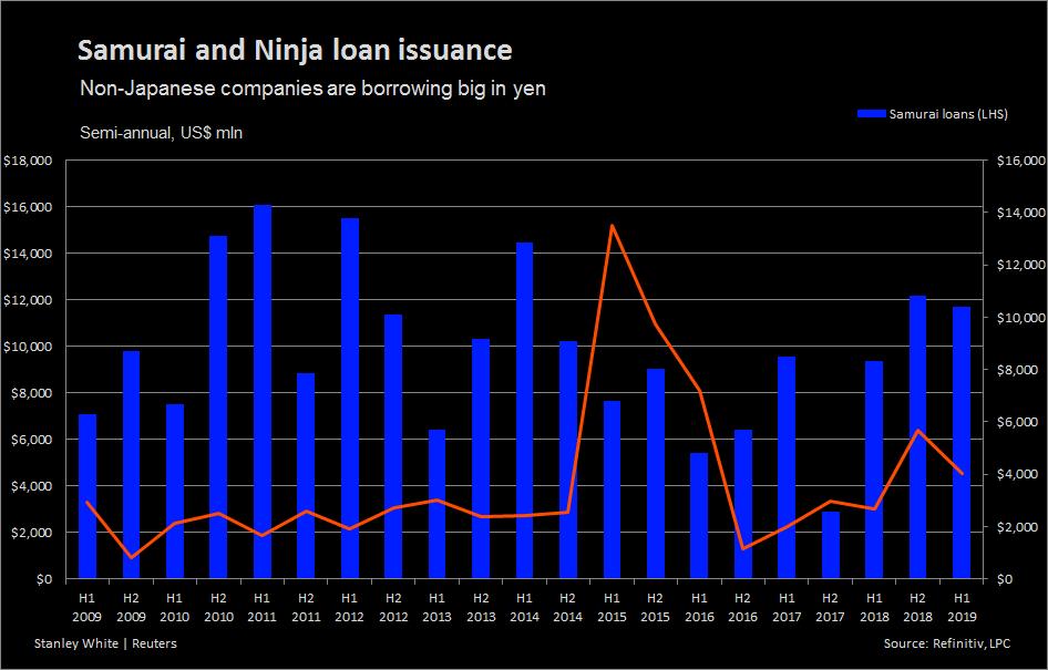 Samurai, Ninja loans boom as Japan banks hunt for yield