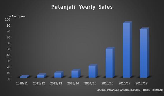Dash for growth at yoga guru Baba Ramdev's company Patanjali
