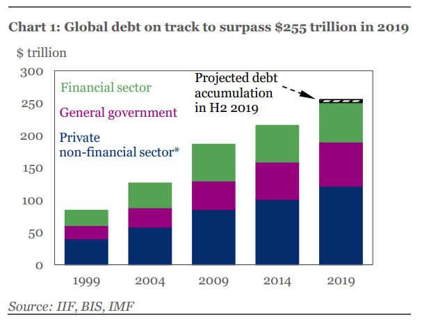 Image result for global debt chart