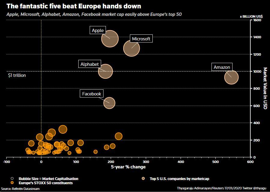 Investire su indice Europeo: confronto tra azioni USA e azioni Europee per capitalizzazione
