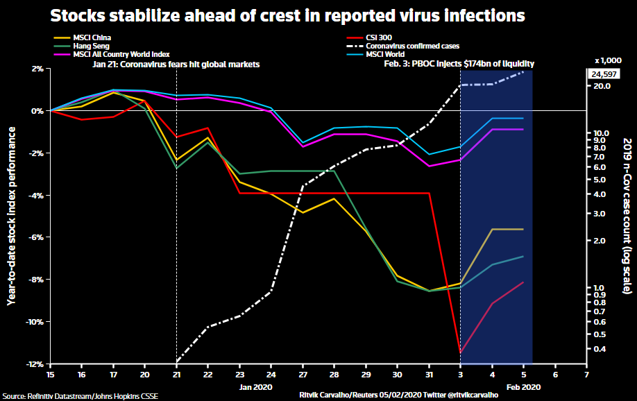corona virus infections by country