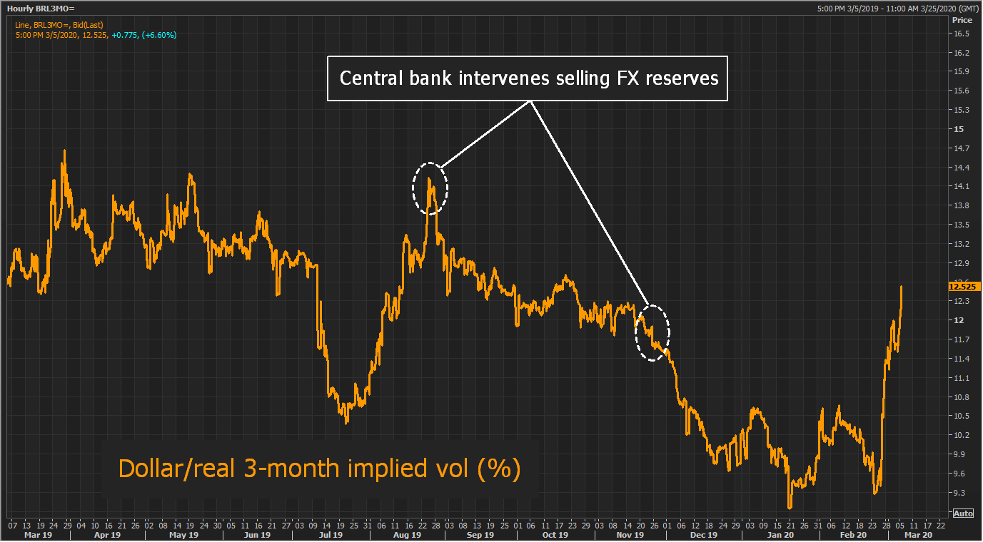 Pressure Mounts On Brazil Central Bank