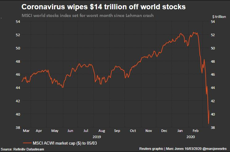 Markets tumble as big Fed move fails to quell virus fears 2