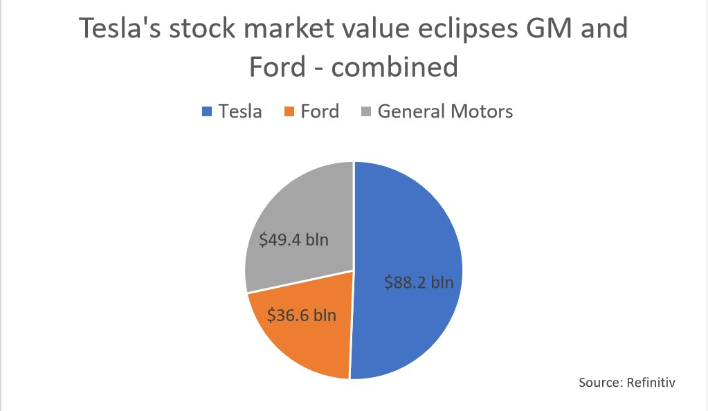tesla s market value zooms past that of gm and ford combined reuters tesla s market value zooms past that of