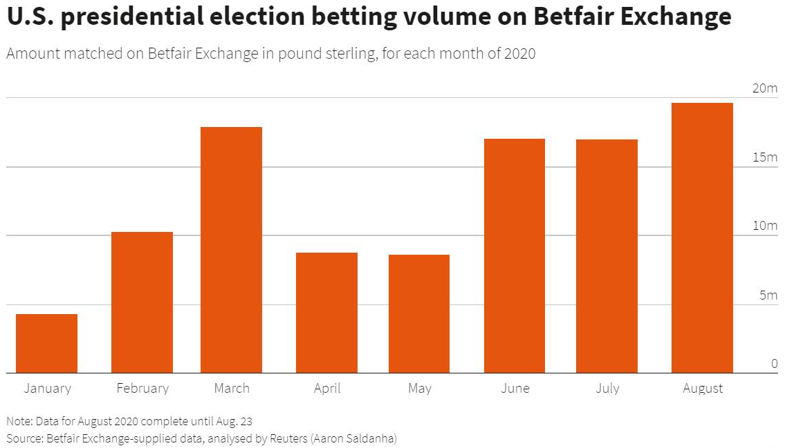Political betting markets off track betting middletown new york