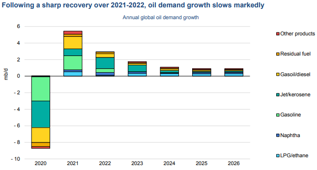 IEA says oil supercycle unlikely but gasoline demand may have peaked thumbnail