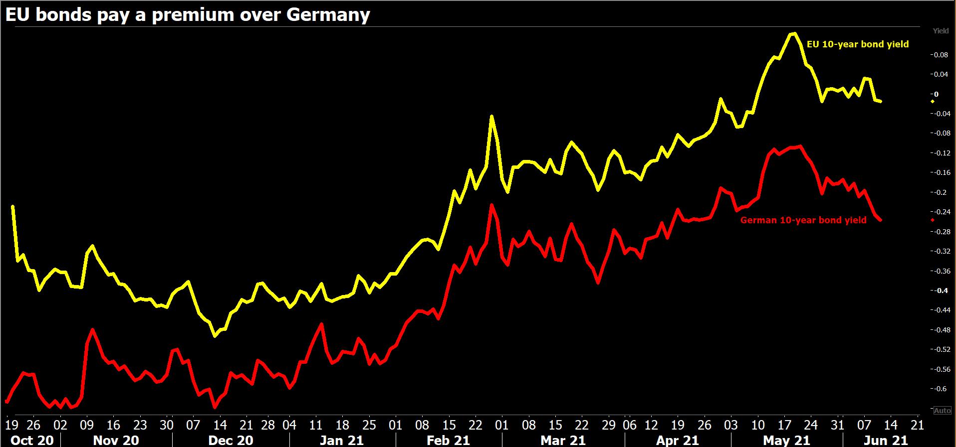 Analysis - As EU preps debut recovery bond, a reality check for 'safe asset' hopes 6