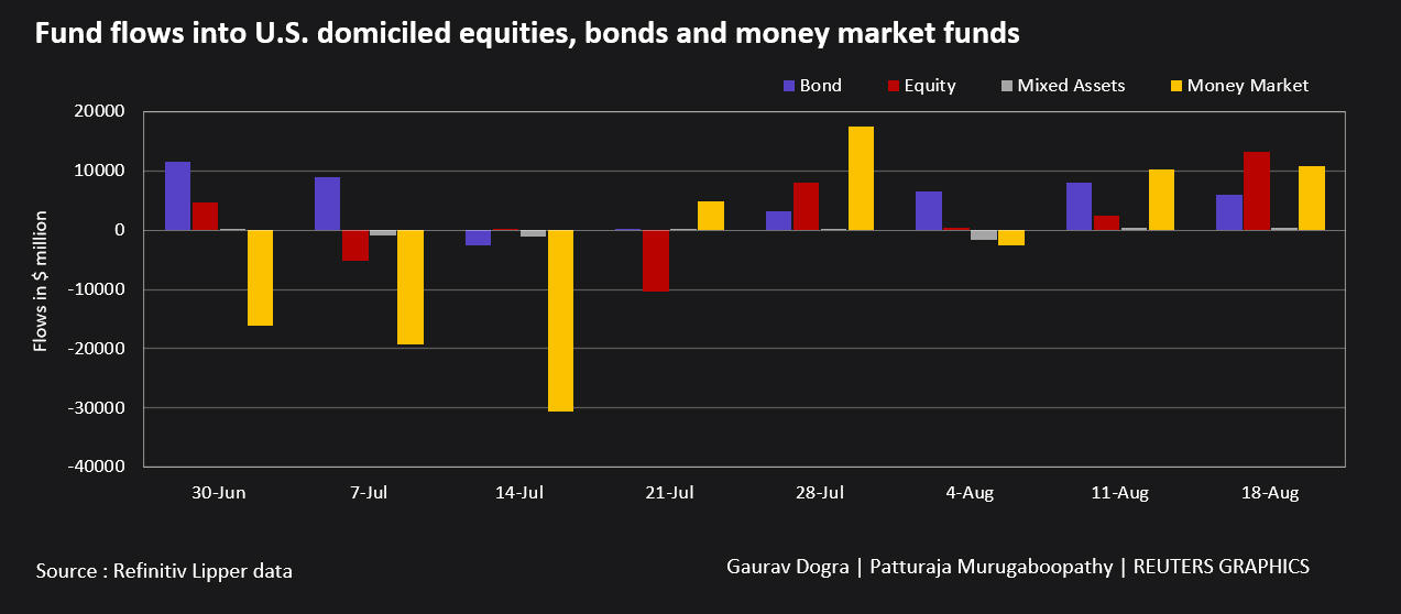 Fun Flows into US domiciled equities