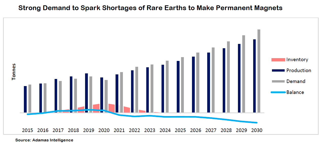 Shortage of rare earth to make permanent magnets.