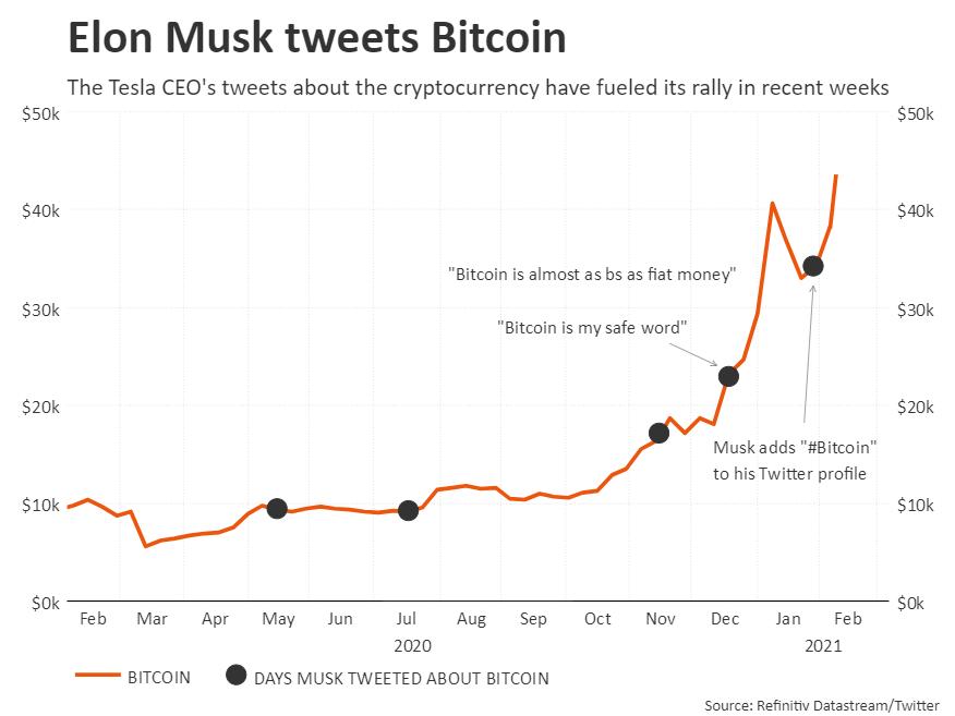 elon musk bitcoin trading halcul de haldă