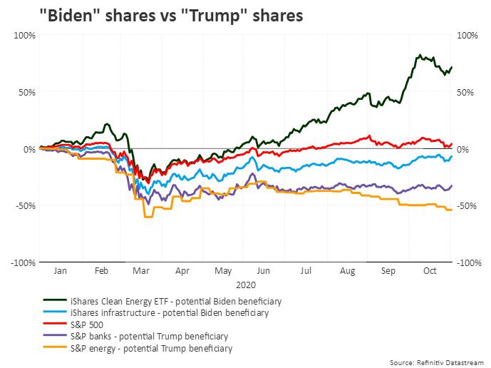 Gráfico de Reuters
