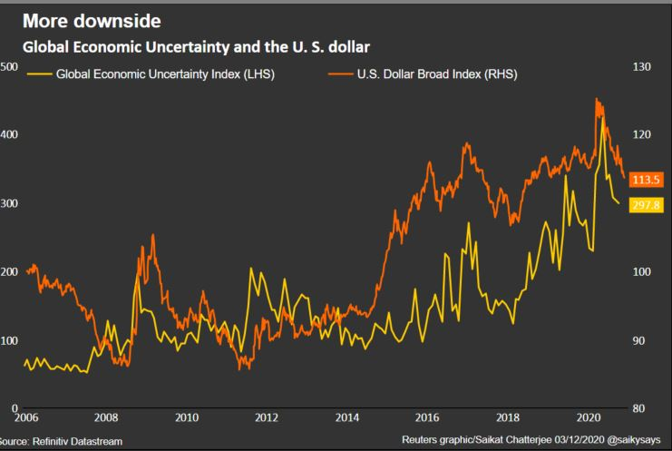 global%20economic%20uncertainty - Dollar bears emerge from hibernation as post-COVID normality beckons