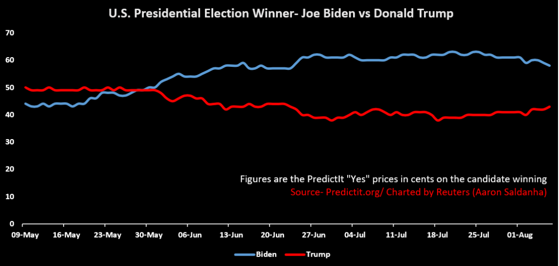 us presidential election betting line