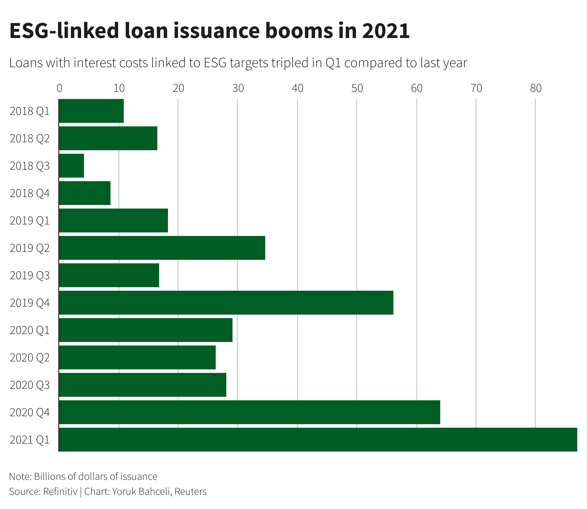 0F9Fx esg linked loan issuance booms in 2021