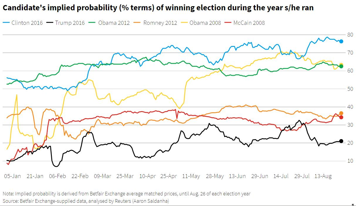 Election betting odds 2008 box betting