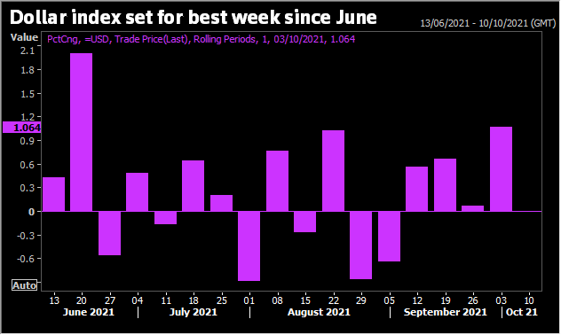 Dollar set for best week since June on expected Fed tightening