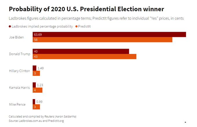 presidential race 2021 betting odds