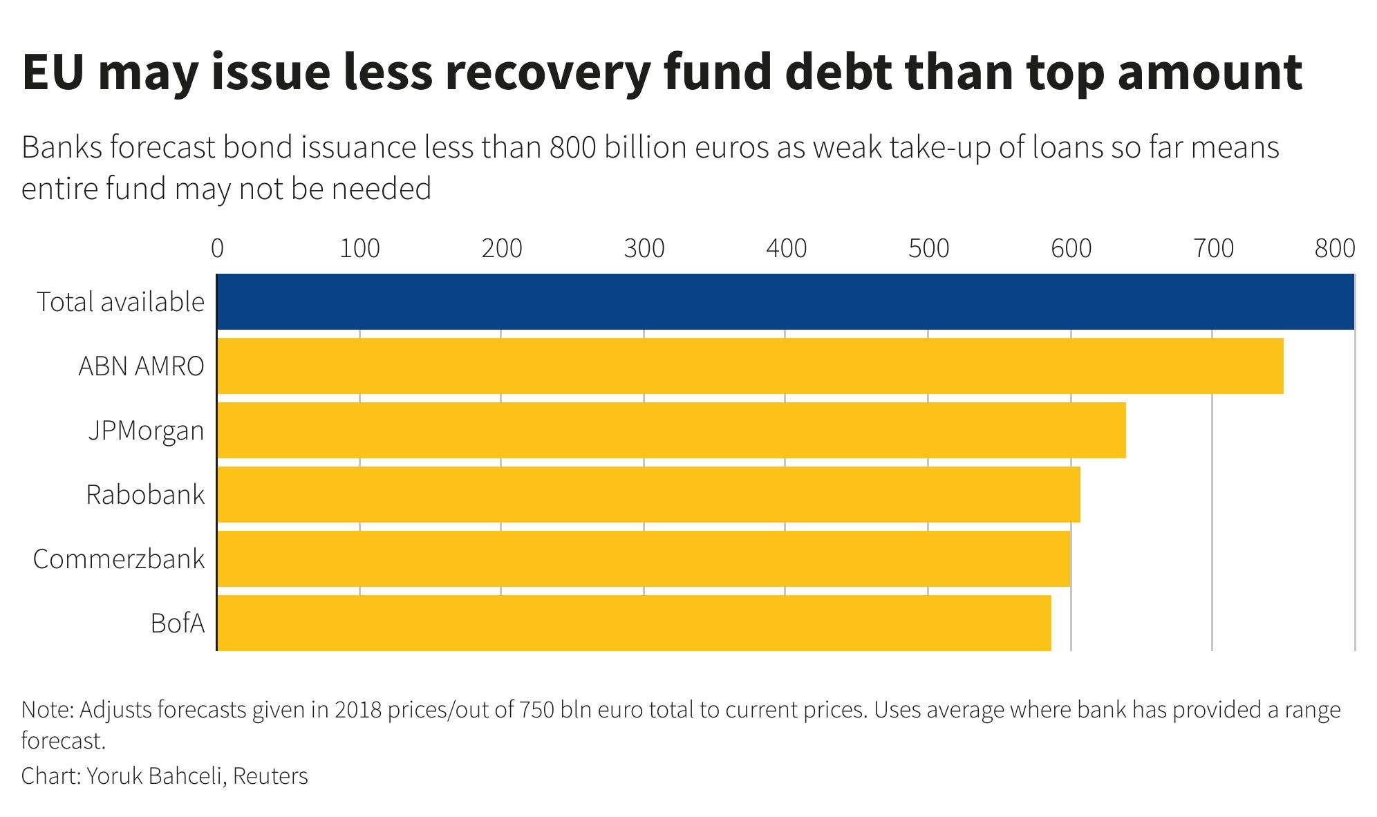 Analysis - As EU preps debut recovery bond, a reality check for 'safe asset' hopes 5