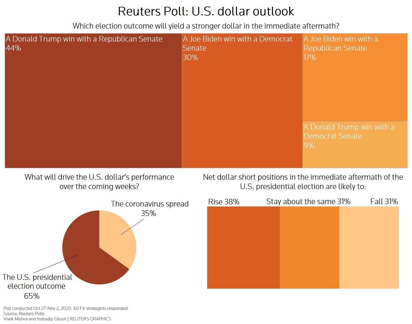 https://fingfx.thomsonreuters.com/gfx/polling/gjnvwldgbpw/Reuters%20foreign%20exchange%20poll%20-%20November%202020.png