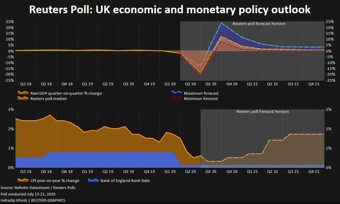 Britain S Economy Racing As Lockdown Lifts But Outlook Has Not Improved Reuters Poll Reuters