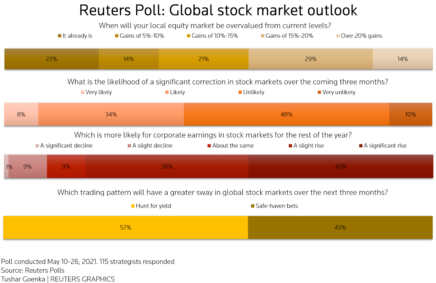 World stocks to rise modestly, correction unlikely - Reuters poll 3
