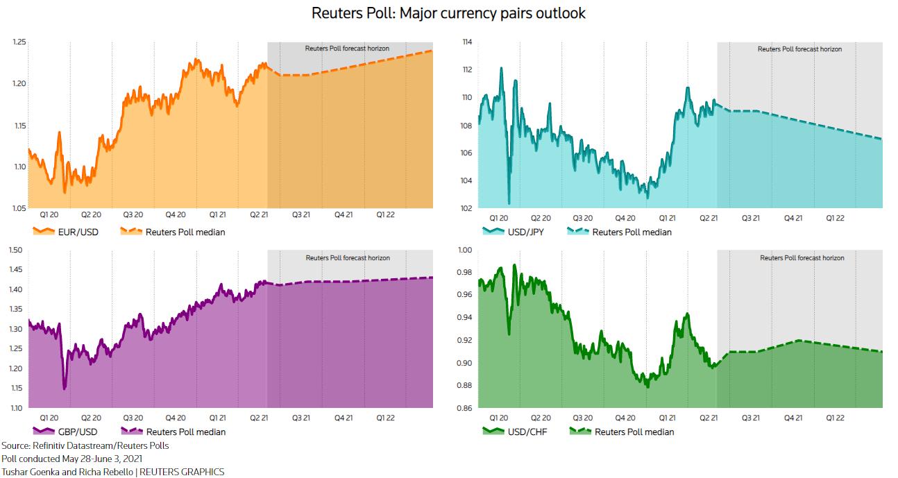 Duration Of U.S. Dollar Weakness Splits FX Analysts