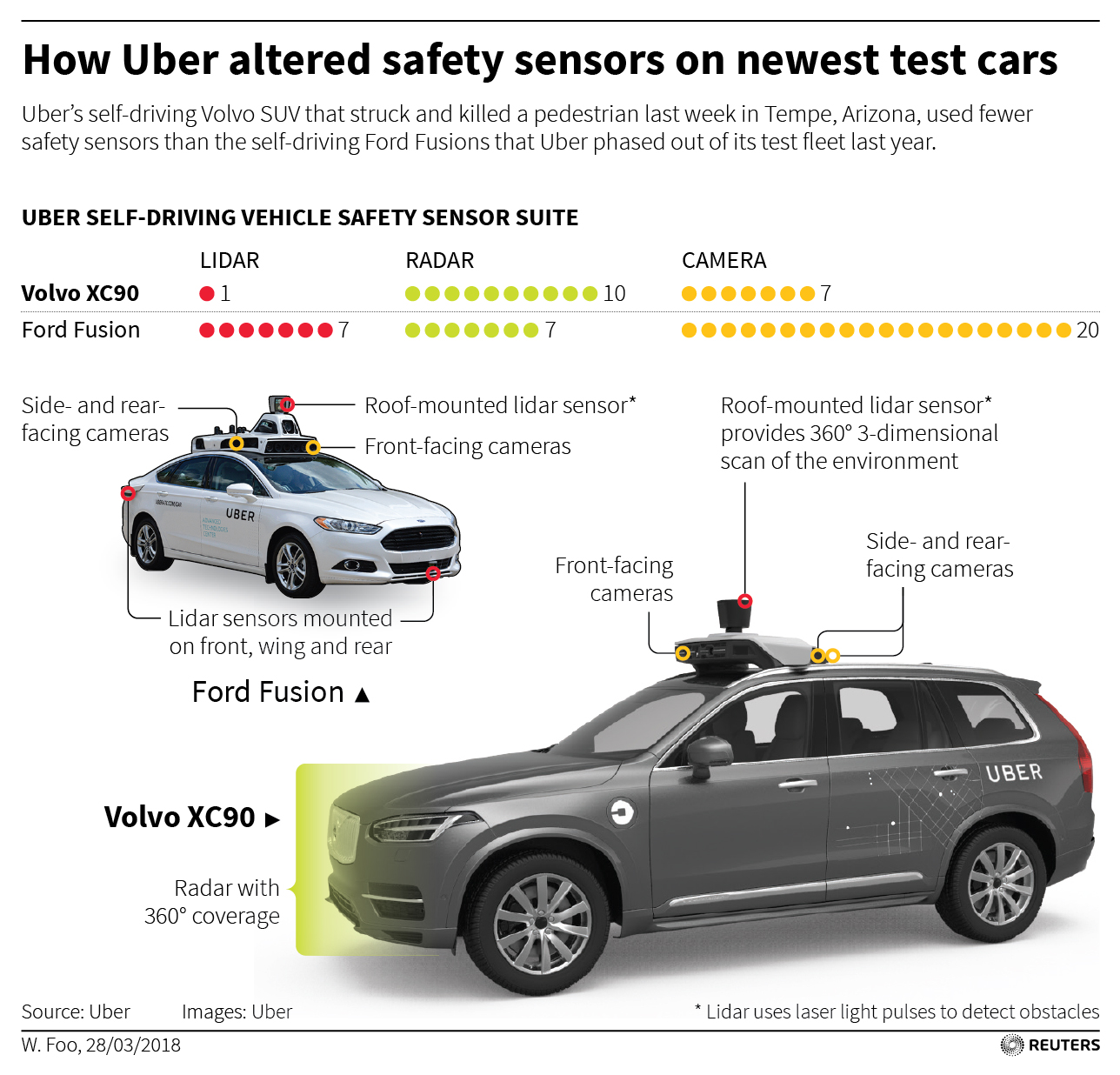 Uber's use of fewer safety sensors prompts questions after Arizona