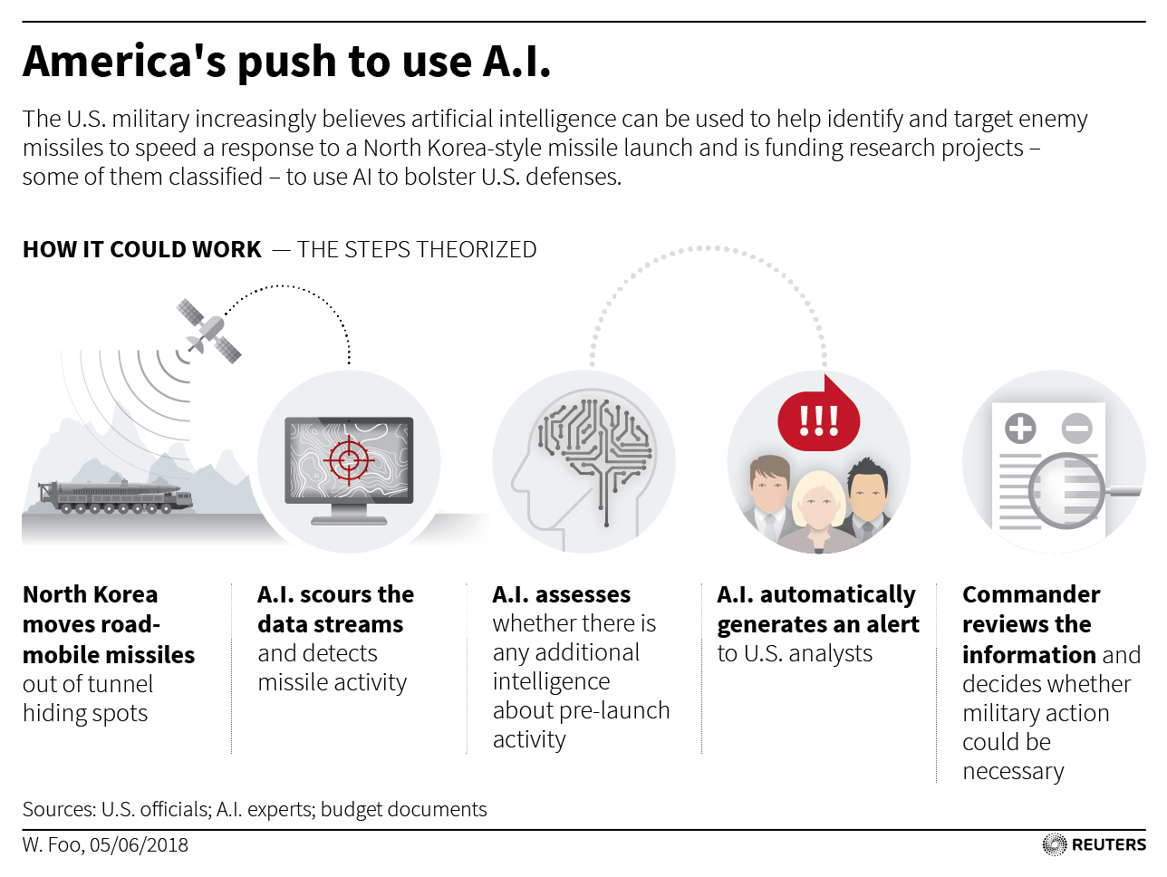 Deep in the Pentagon, a secret AI program to find hidden nuclear